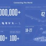 velivoli ultraleggeri con tecnologia droni solari