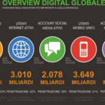 Strategia di social marketing advertinsing