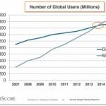 Mobile-stats-vs-desktop-use